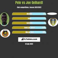 Pele vs Joe Gelhardt h2h player stats