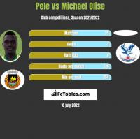 Pele vs Michael Olise h2h player stats