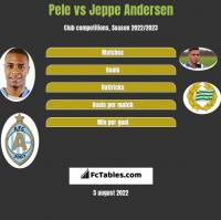 Pele vs Jeppe Andersen h2h player stats
