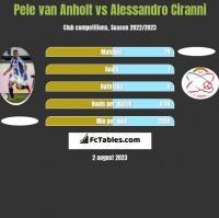 Pele van Anholt vs Alessandro Ciranni h2h player stats