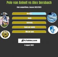 Pele van Anholt vs Alex Gersbach h2h player stats