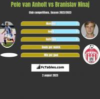 Pele van Anholt vs Branislav Ninaj h2h player stats