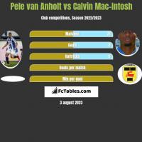 Pele van Anholt vs Calvin Mac-Intosh h2h player stats