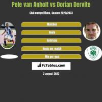 Pele van Anholt vs Dorian Dervite h2h player stats