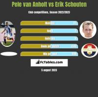 Pele van Anholt vs Erik Schouten h2h player stats