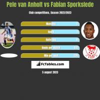 Pele van Anholt vs Fabian Sporkslede h2h player stats