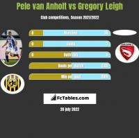 Pele van Anholt vs Gregory Leigh h2h player stats