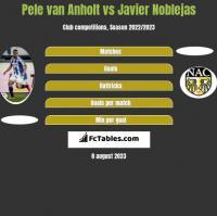Pele van Anholt vs Javier Noblejas h2h player stats