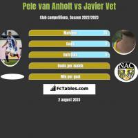 Pele van Anholt vs Javier Vet h2h player stats