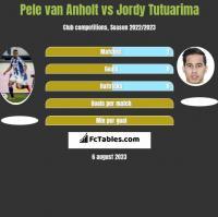 Pele van Anholt vs Jordy Tutuarima h2h player stats