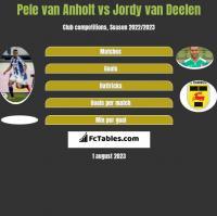 Pele van Anholt vs Jordy van Deelen h2h player stats