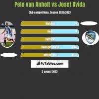 Pele van Anholt vs Josef Kvida h2h player stats