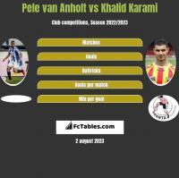 Pele van Anholt vs Khalid Karami h2h player stats