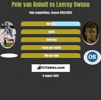 Pele van Anholt vs Leeroy Owusu h2h player stats