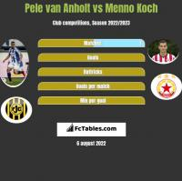 Pele van Anholt vs Menno Koch h2h player stats
