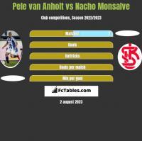 Pele van Anholt vs Nacho Monsalve h2h player stats