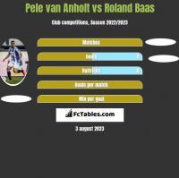 Pele van Anholt vs Roland Baas h2h player stats