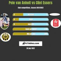 Pele van Anholt vs Clint Essers h2h player stats