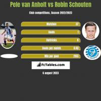 Pele van Anholt vs Robin Schouten h2h player stats