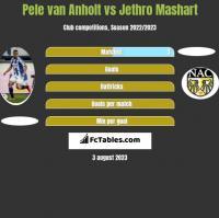 Pele van Anholt vs Jethro Mashart h2h player stats