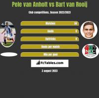 Pele van Anholt vs Bart van Rooij h2h player stats