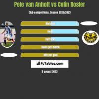 Pele van Anholt vs Colin Rosler h2h player stats