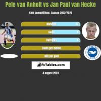 Pele van Anholt vs Jan Paul van Hecke h2h player stats