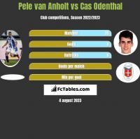 Pele van Anholt vs Cas Odenthal h2h player stats