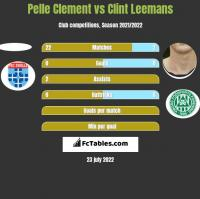 Pelle Clement vs Clint Leemans h2h player stats