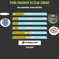 Pelle Clement vs Eran Zahavi h2h player stats