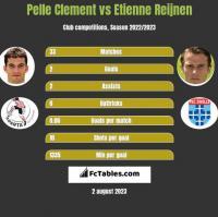 Pelle Clement vs Etienne Reijnen h2h player stats