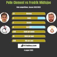 Pelle Clement vs Fredrik Midtsjoe h2h player stats