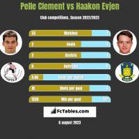 Pelle Clement vs Haakon Evjen h2h player stats