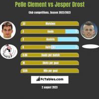 Pelle Clement vs Jesper Drost h2h player stats