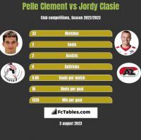 Pelle Clement vs Jordy Clasie h2h player stats