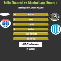 Pelle Clement vs Maximiliano Romero h2h player stats