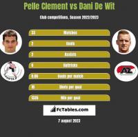 Pelle Clement vs Dani De Wit h2h player stats