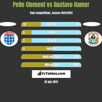 Pelle Clement vs Gustavo Hamer h2h player stats
