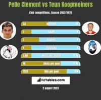 Pelle Clement vs Teun Koopmeiners h2h player stats
