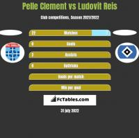 Pelle Clement vs Ludovit Reis h2h player stats