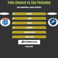 Pelle Clement vs Zian Flemming h2h player stats
