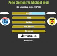 Pelle Clement vs Michael Breij h2h player stats