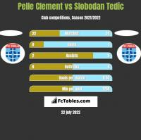 Pelle Clement vs Slobodan Tedic h2h player stats