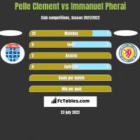 Pelle Clement vs Immanuel Pherai h2h player stats