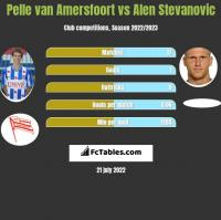 Pelle van Amersfoort vs Alen Stevanovic h2h player stats