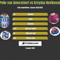 Pelle van Amersfoort vs Arvydas Novikovas h2h player stats