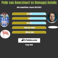Pelle van Amersfoort vs Domagoj Antolic h2h player stats