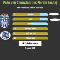 Pelle van Amersfoort vs Florian Loshaj h2h player stats