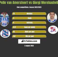 Pelle van Amersfoort vs Giorgi Merebashvili h2h player stats