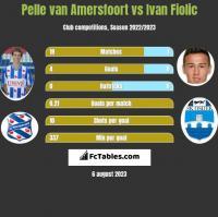 Pelle van Amersfoort vs Ivan Fiolic h2h player stats